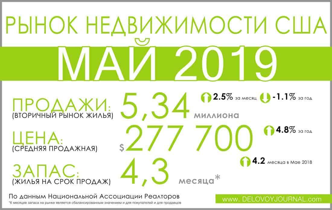 Отчеты по продаже недвижимости США Май 2019