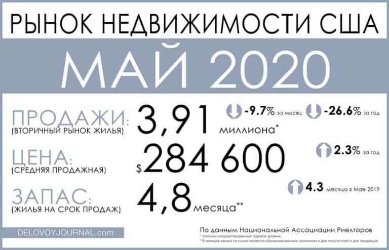 Рынок недвижимости США: май 2020