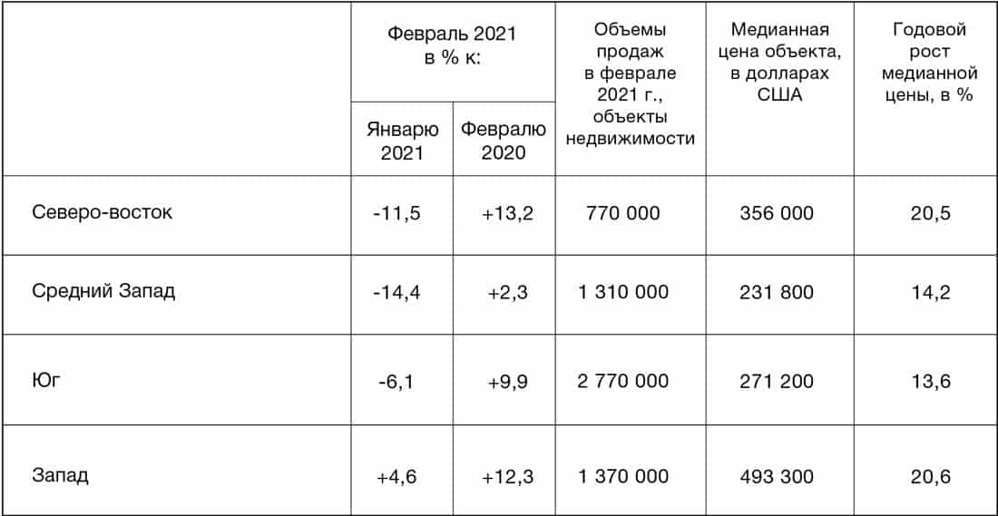 Динамика и структура региональных продаж вторичного жилья